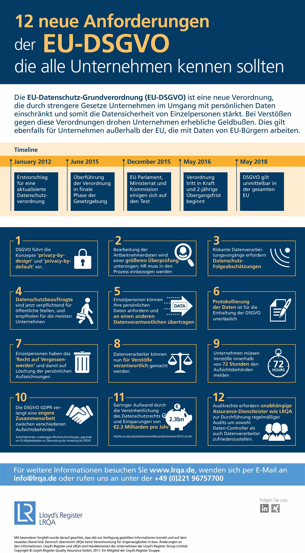 12 neue Anforderungen der EU-DSGVO die alle Unternehmen kennen sollten