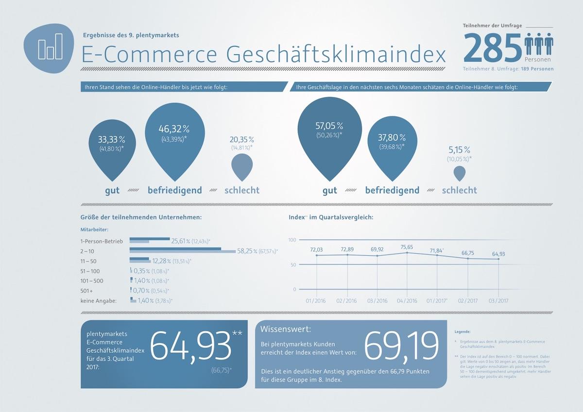 9. E-Commerce Geschäftsklimaindex