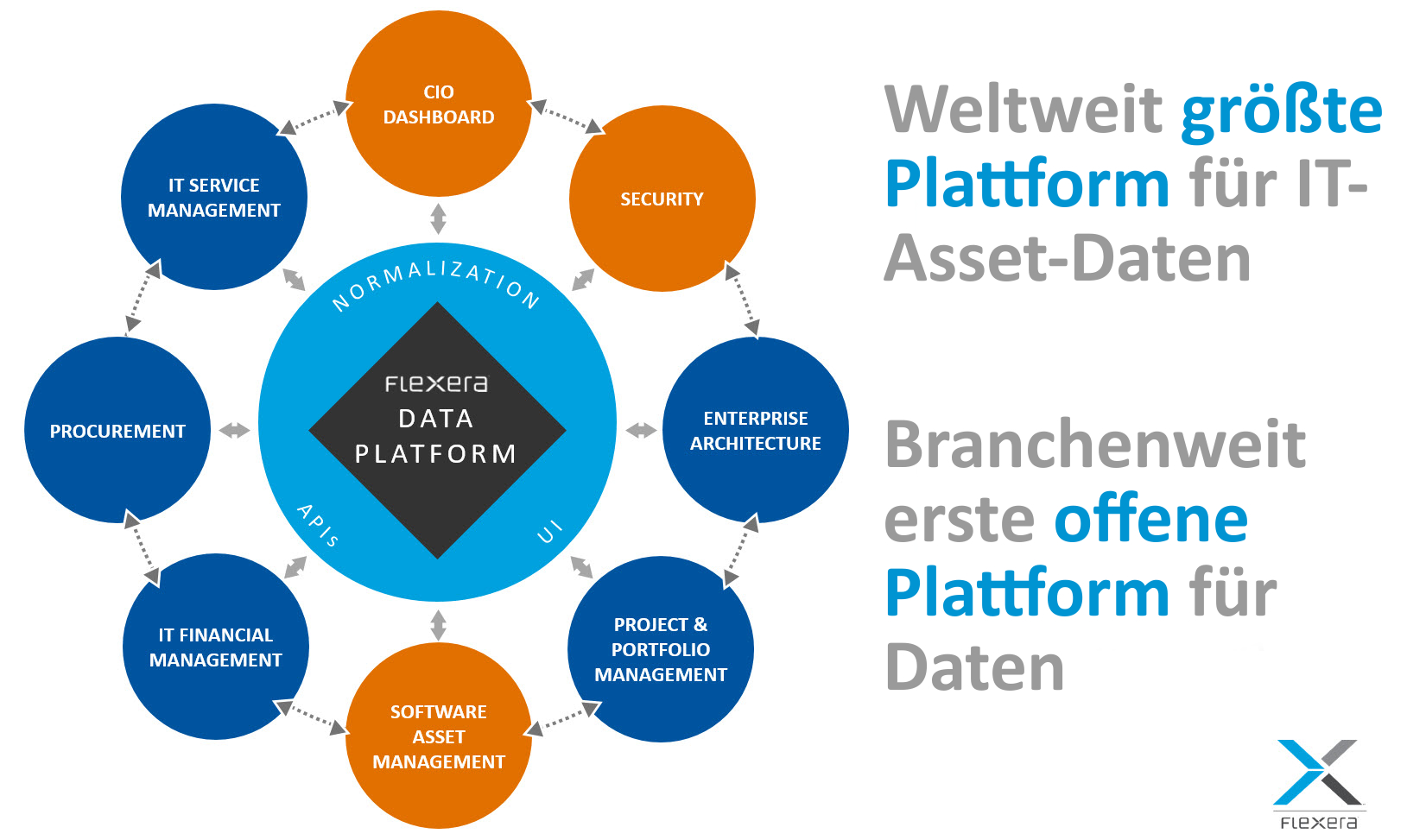 Flexera kündigt Übernahme von BDNA an und präsentiert die weltweit größte Plattform für IT-Asset-Daten