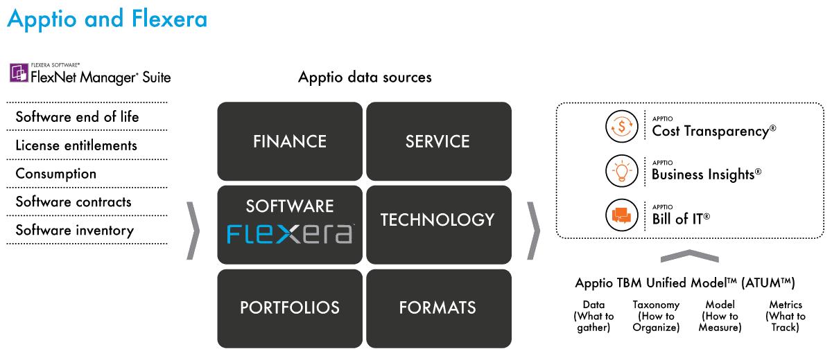 Höhere Kostentransparenz in der IT