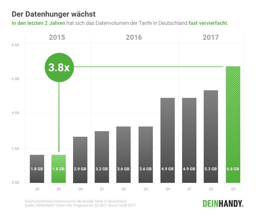 Statistik beweist: Datenvolumen wird immer günstiger