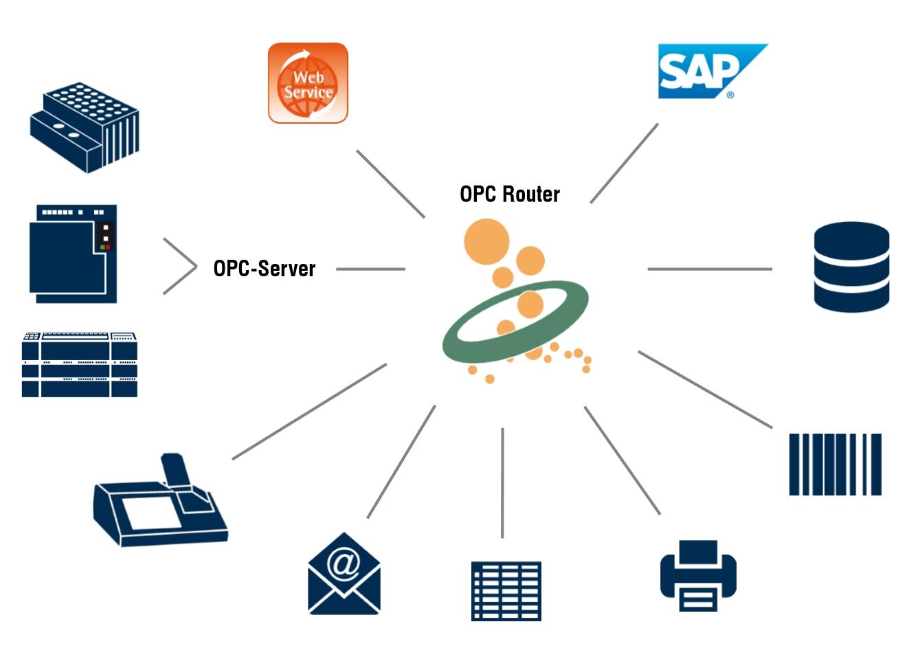 Industrie 4.0: ERP mit Maschinen verbinden