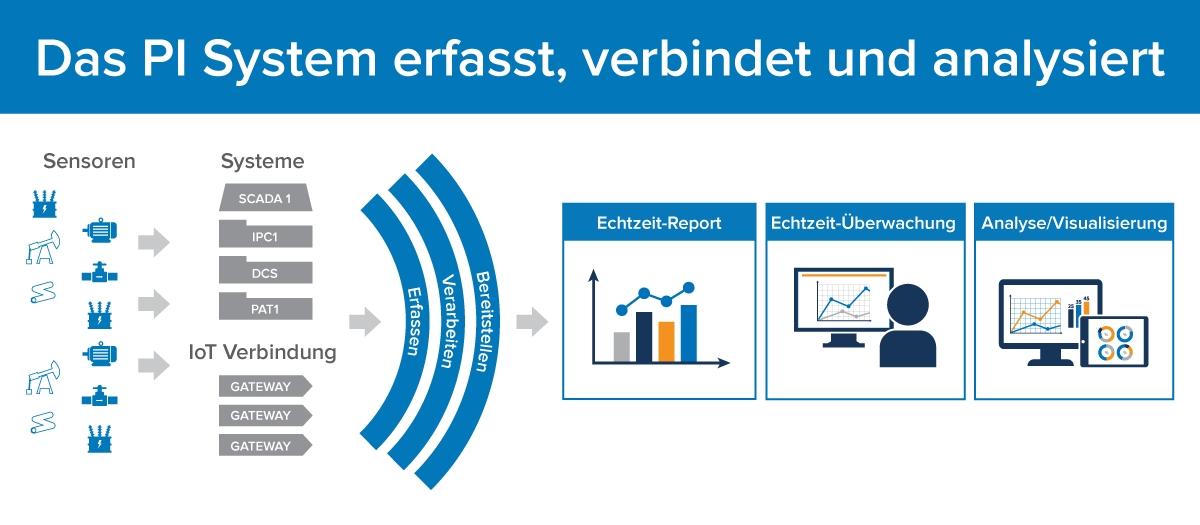 Gemeinsam verhelfen Nokia und OSIsoft Analytikfunktionen mit Hochleistungsinfrastruktur zum Höhenflug
