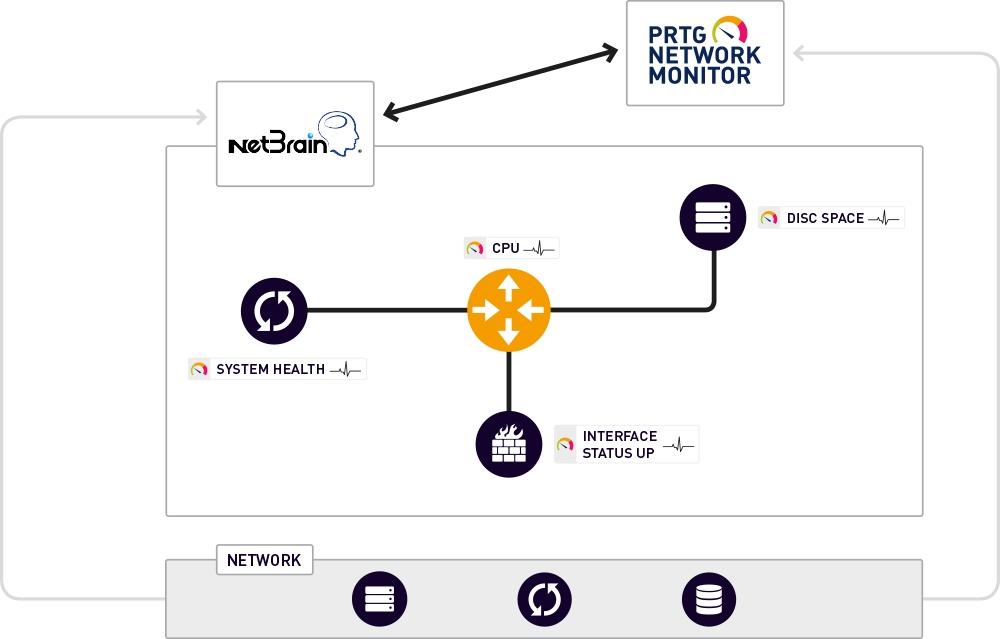 Paessler und NetBrain forcieren ausfallsicheren Betrieb von Netzwerken