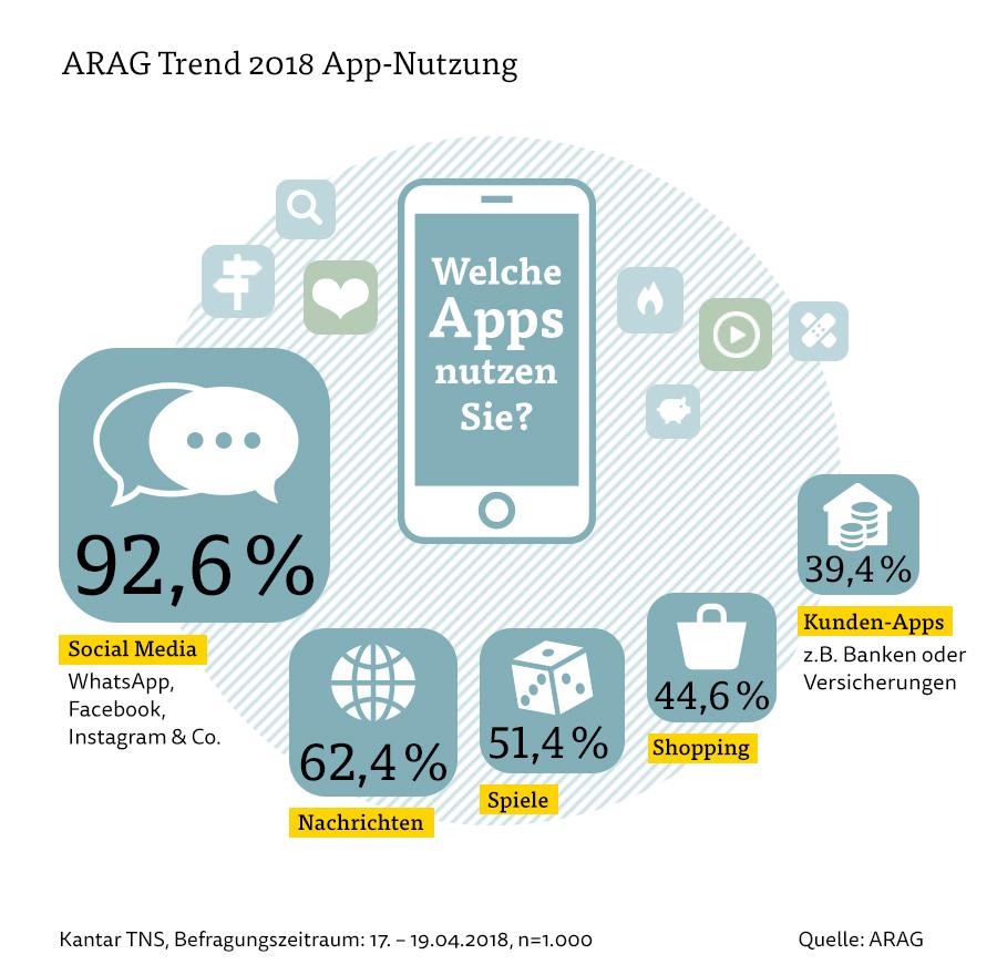 ARAG Trend 2018: Deutsche sind begeisterte App-Nutzer