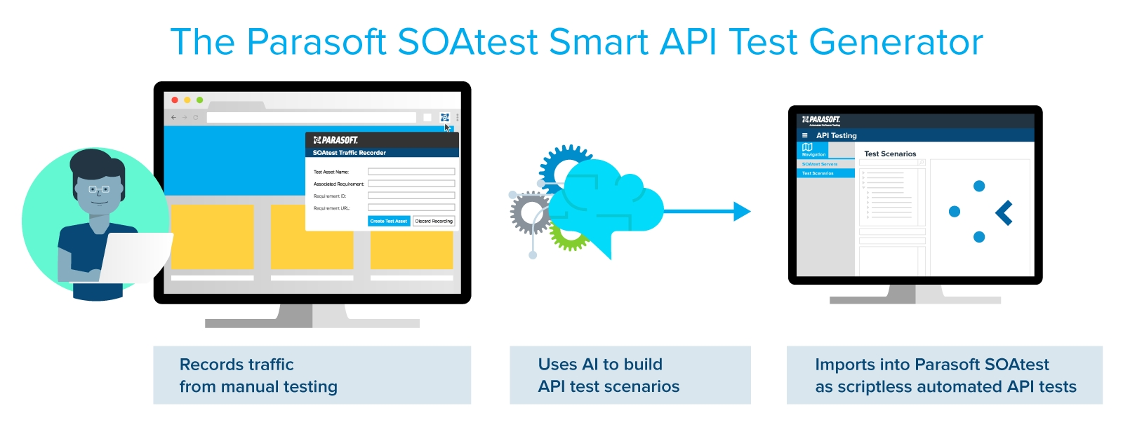 Parasoft revolutioniert API Tests mit SOAtest Smart API Test Generator