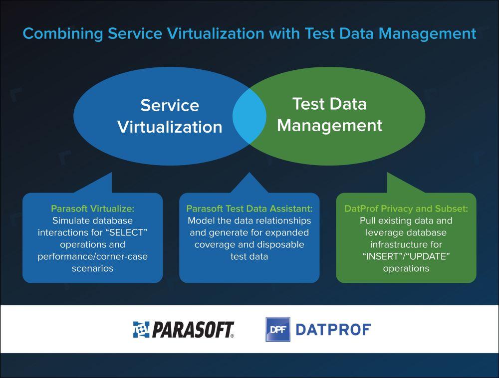 DATPROF und Parasoft kooperieren: Vorteile für Agile Teams