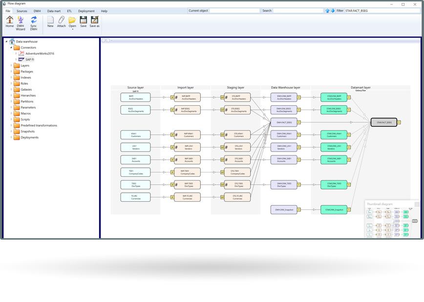 VSB bietet Data Warehouse Automation mit AnalyticsCreator