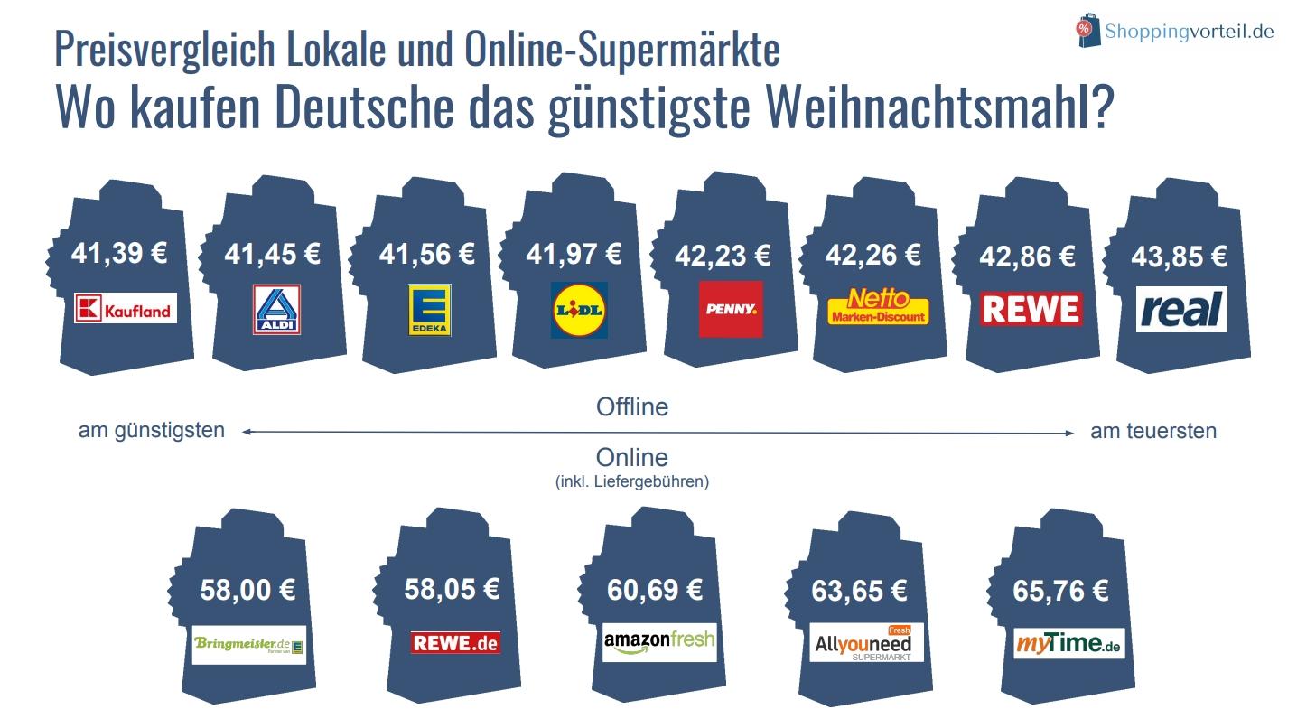 Preisvergleich: Online-Supermärkte viel zu teuer