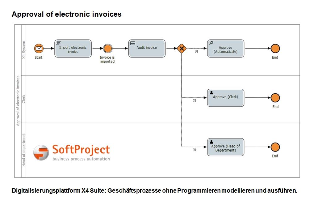 Neues X4 Case Management von SoftProject: Geschäftsprozesse ohne Programmieren modellieren und ausführen