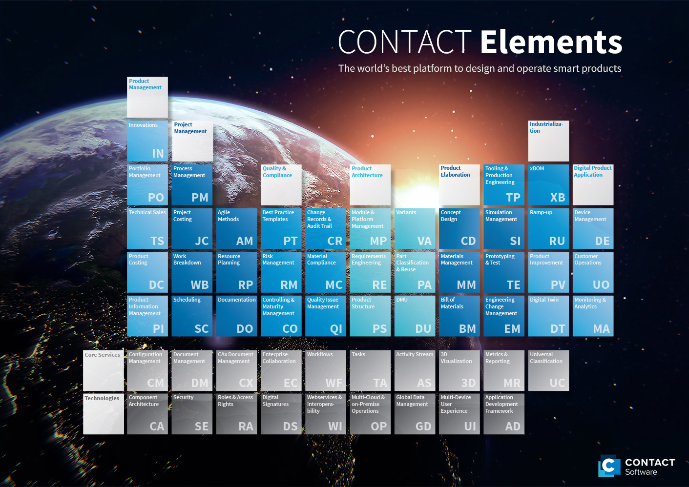 Neues CONTACT Elements Release: Innovative Produkte schneller auf den Markt bringen