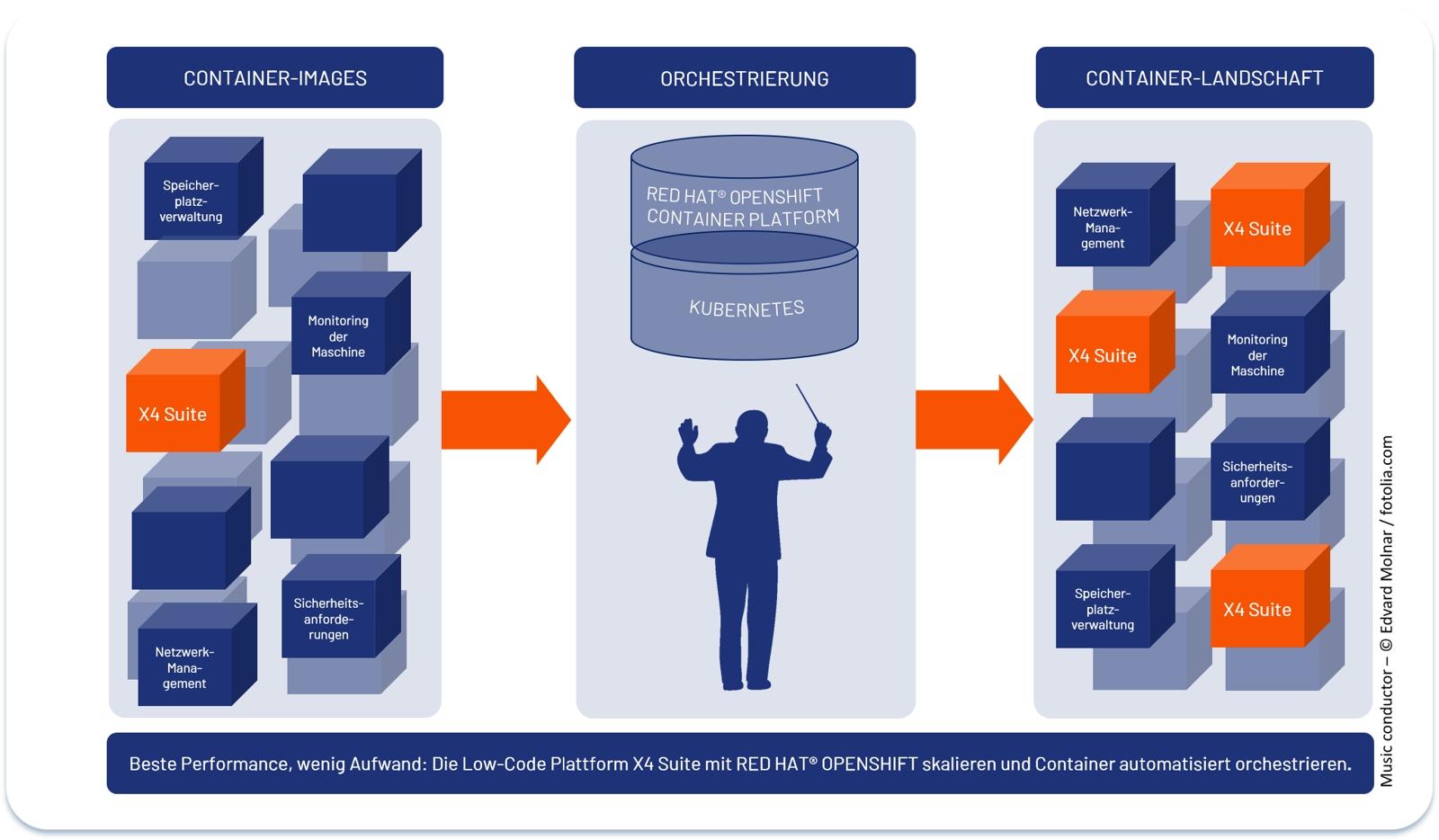 Low-Code-Digitalisierungsplattform X4 Suite steigert die Performance mit Kubernetes und Red Hat OpenShift