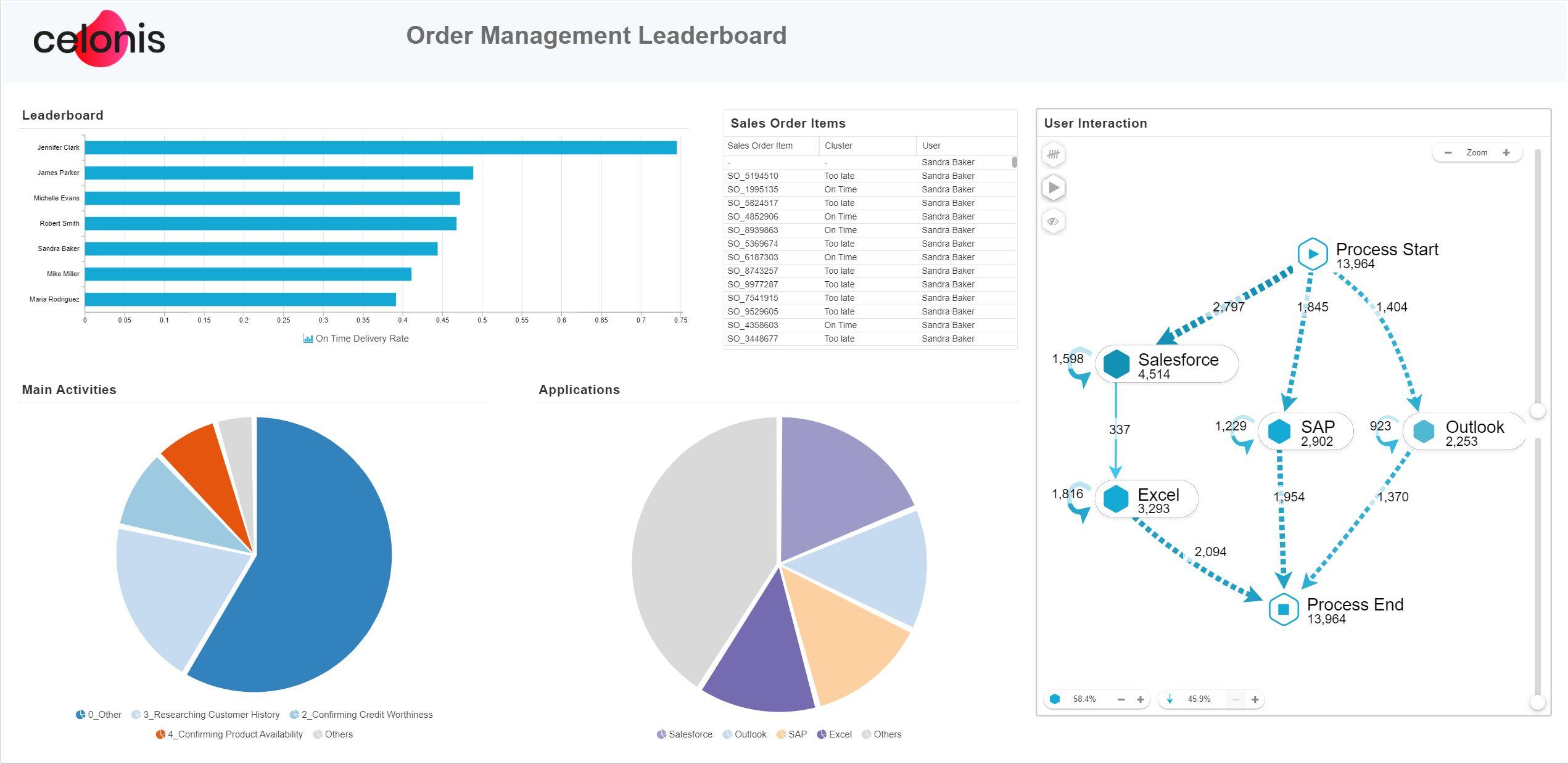 Celonis integriert mit Task Mining Nutzer-Interaktionsdaten in seine Intelligent Business Cloud