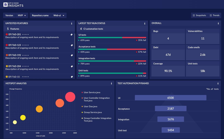 Eficode: neues Tool zur DevOps-Analyse sorgt für mehr Transparenz