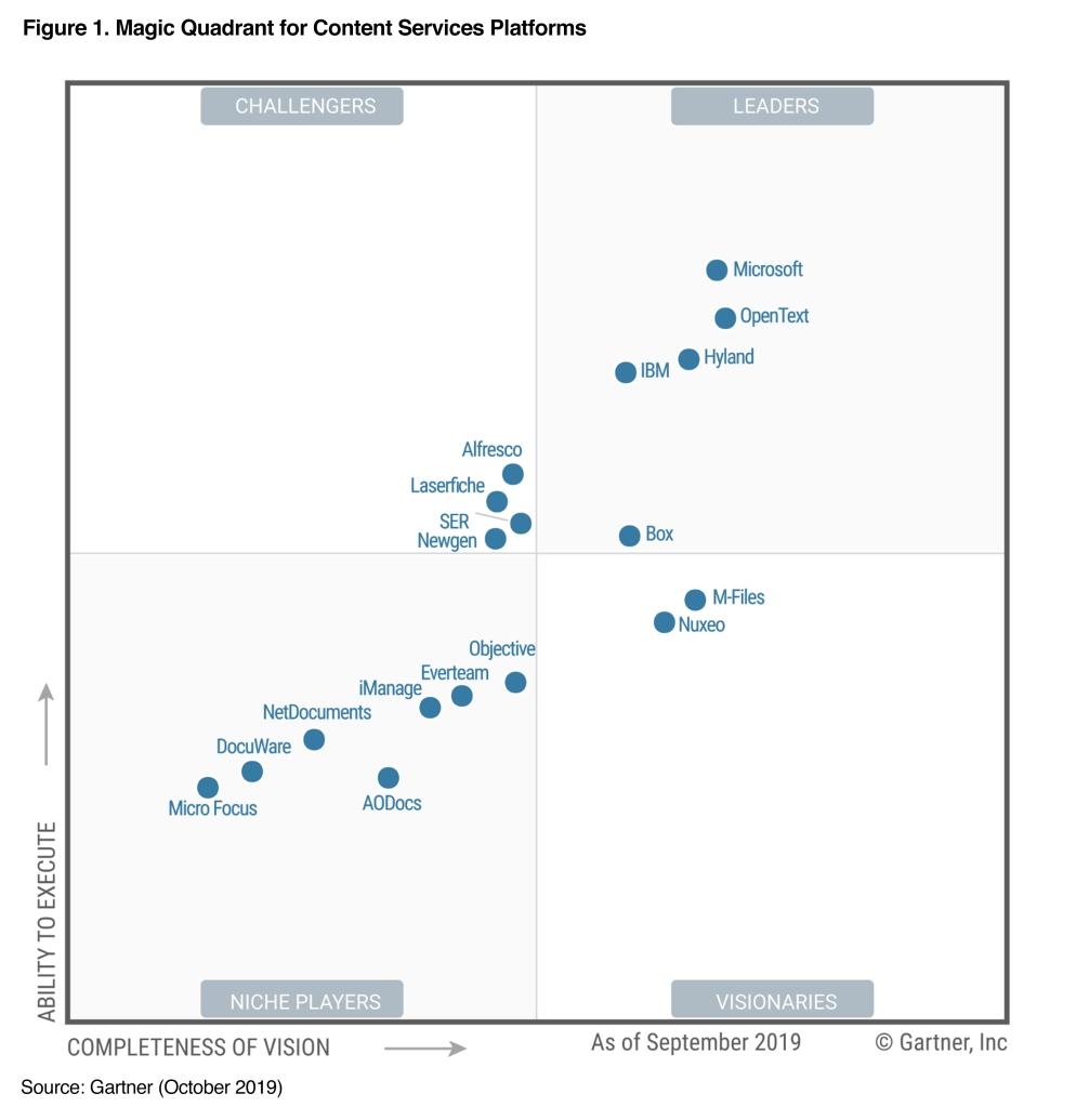 """Hyland als """"Leader"""" im Gartner Magic Quadrant für Content-Services-Plattformen 2019 positioniert"""