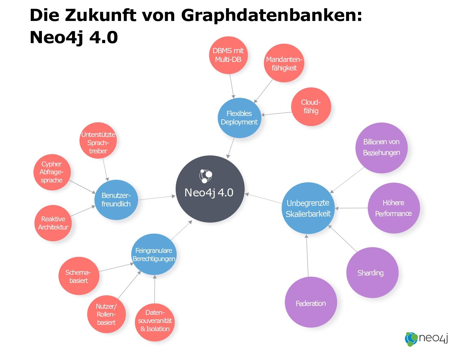 Die Zukunft von Graphdatenbanken: Neo4j 4.0 veröffentlicht